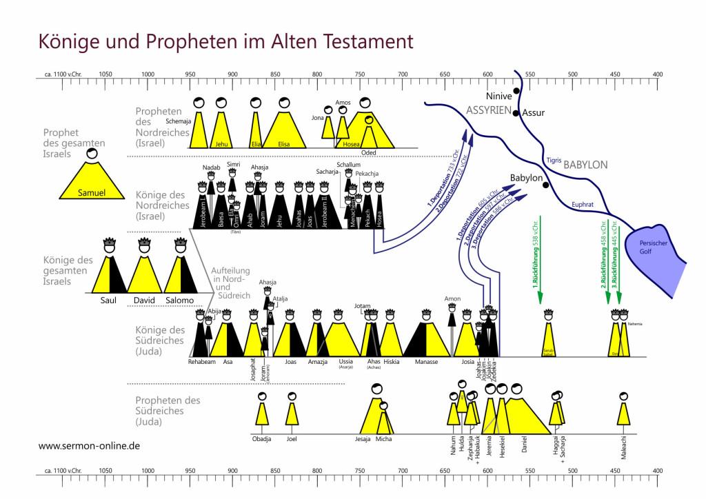 Übersicht der Könige und Propheten in Israel zur Zeit des Alten ...