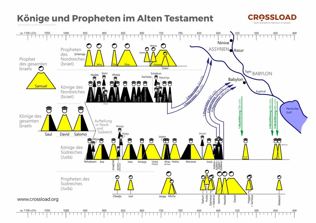 Propheten Altes Testament